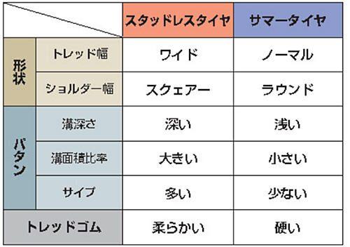 表. スタッドレスタイヤとサマータイヤの特徴比較
