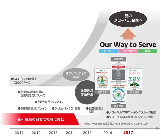 『Our Way to Serve』策定の経緯